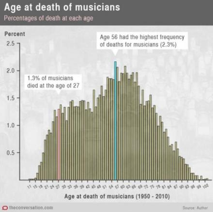 age death