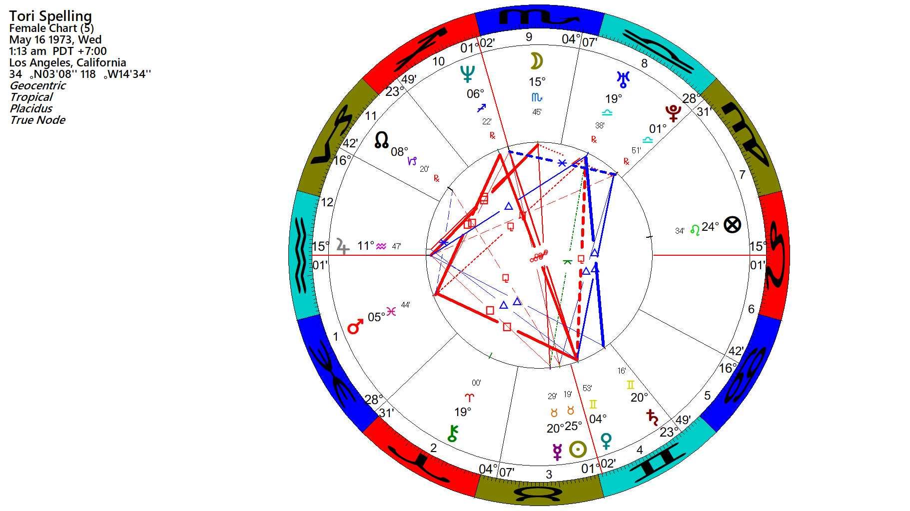 Vϊ$ὺΔϟ Δ$ϯ℟ΘϟΘGϓ: ♃ Jupiter ☌ Conjunct Ascendant – Hermit Fool